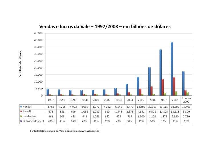 Fonte: Relatórios anuais da Vale, disponíveis em www.vale.com.br