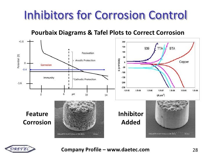 About daetec 28 inhibitors for corrosion control pourbaix diagrams ccuart Image collections