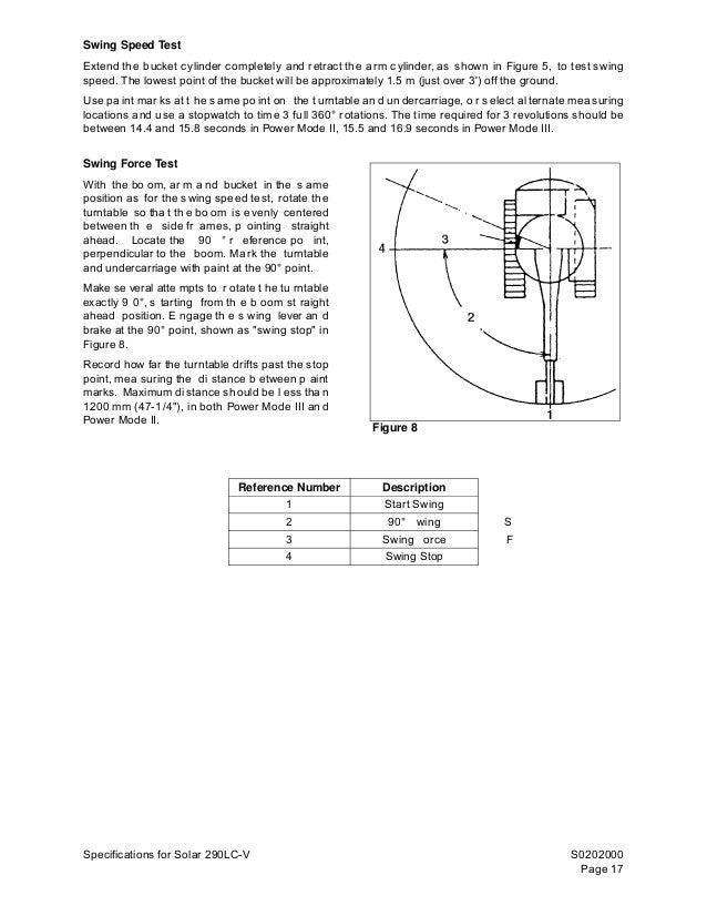 Daewoo doosan solar 290 lc v excavator service repair manual