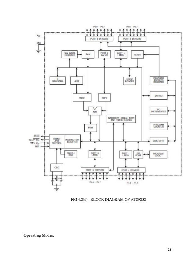 Final project reportfull edit 18 fig 42d block diagram of at89s52 operating modes ccuart Choice Image