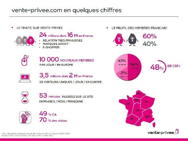 Daf 2015 l 39 analyse des donn es cross canal chez vente - Vente privee enfance ...