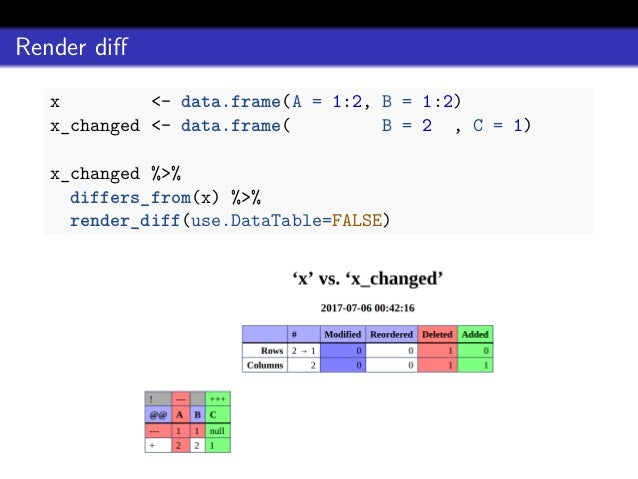 Daff: diff, patch and merge for data frame