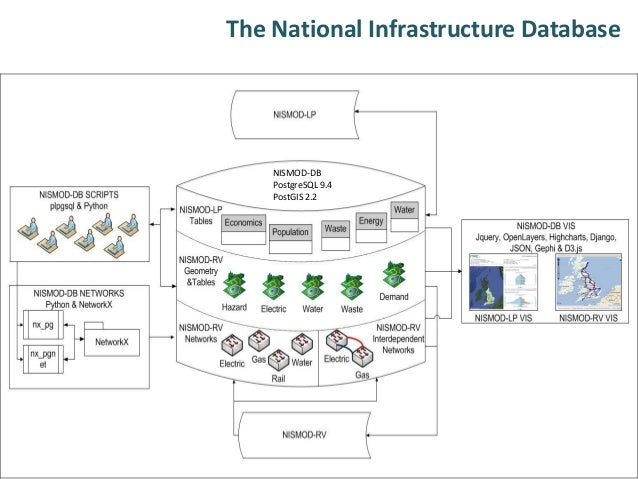 The National Infrastructure Database: a capability for improved analysis to inform infrastructure decisions  Slide 2