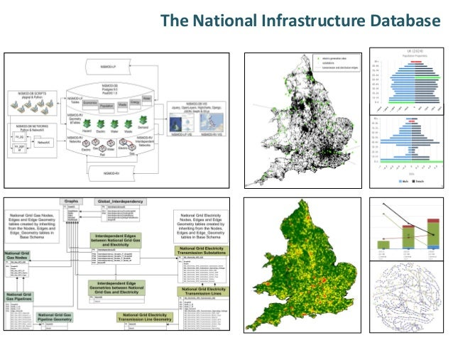 The National Infrastructure Database: a capability for improved analysis to inform infrastructure decisions  Slide 3