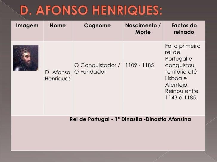 D. AFONSO HENRIQUES:<br />
