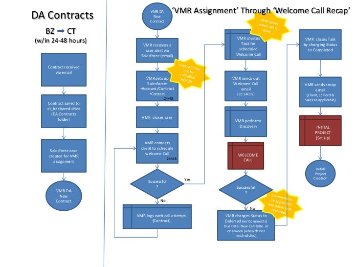 VMR DA  New Contract<br />'VMR Assignment' Through 'Welcome Call Recap'<br />DA Contracts<br />VMR closes when call is don...