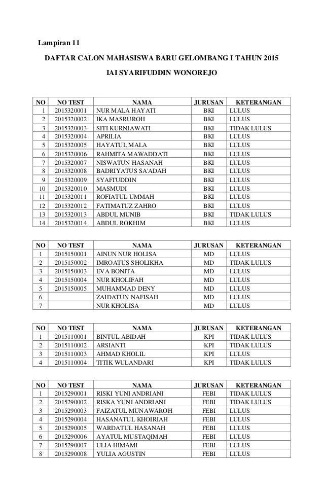 Lampiran 11 DAFTAR CALON MAHASISWA BARU GELOMBANG I TAHUN 2015 IAI SYARIFUDDIN WONOREJO NO NO TEST NAMA JURUSAN KETERANGAN...