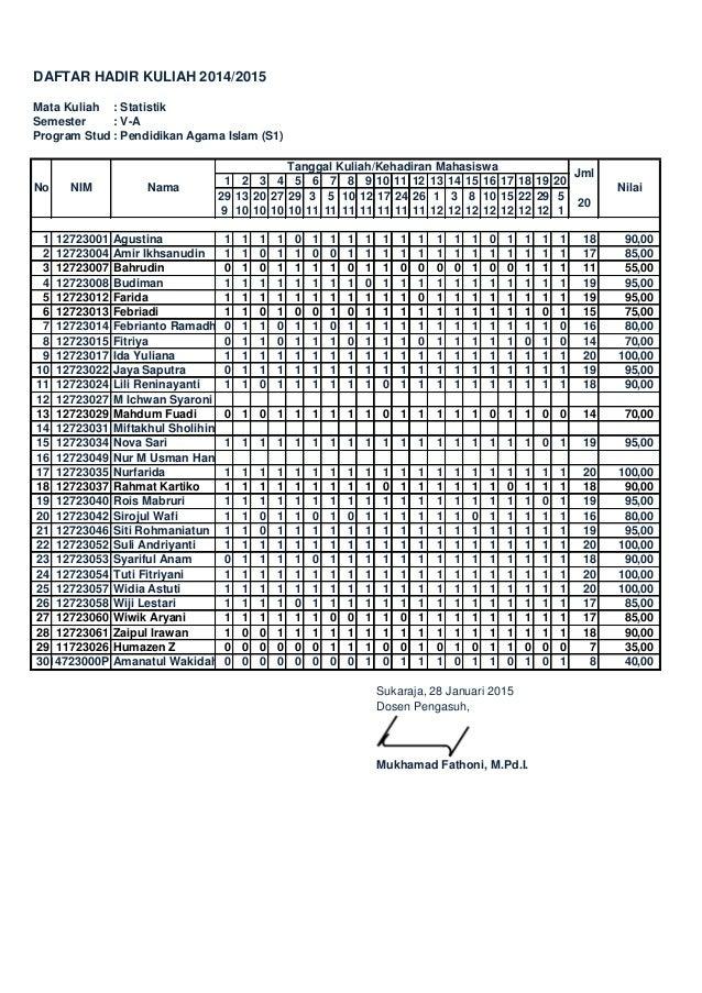 DAFTAR HADIR KULIAH 2014/2015 Mata Kuliah : Statistik Semester : V-A Program Studi: Pendidikan Agama Islam (S1) 1 2 3 4 5 ...