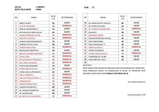 NO  NAMA  NILAI  UTS  KETERANGAN  1  ABDUL WAFA  92  LULUS  2  ADITYA PERMANA  59  REMEDIAL  3  ADRIAL HERNANDES S  78  LU...