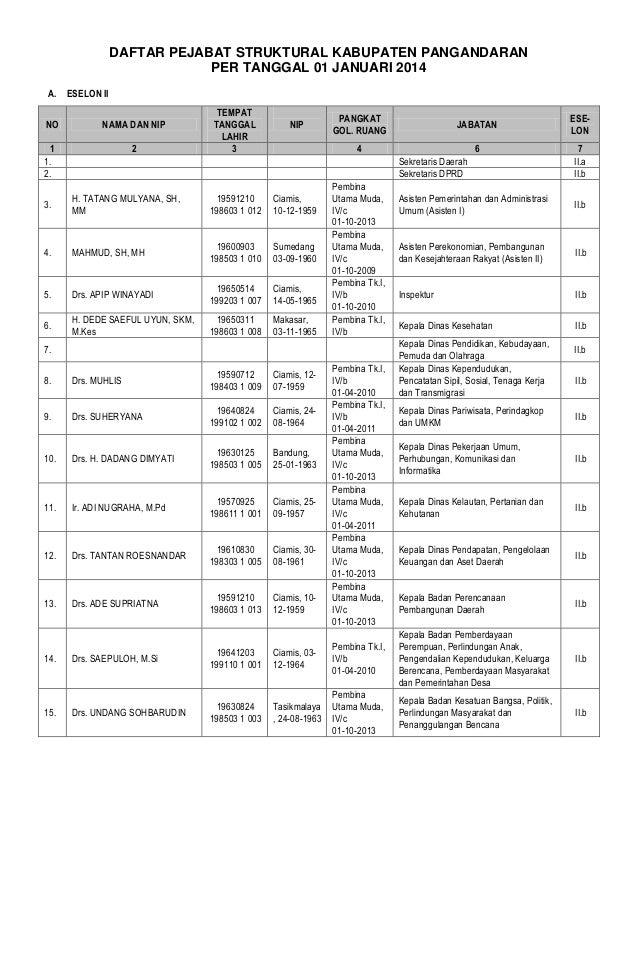 DAFTAR PEJABAT STRUKTURAL KABUPATEN PANGANDARAN PER TANGGAL 01 JANUARI 2014 A. ESELON II NO  NAMA DAN NIP  1 1. 2.  2  TEM...