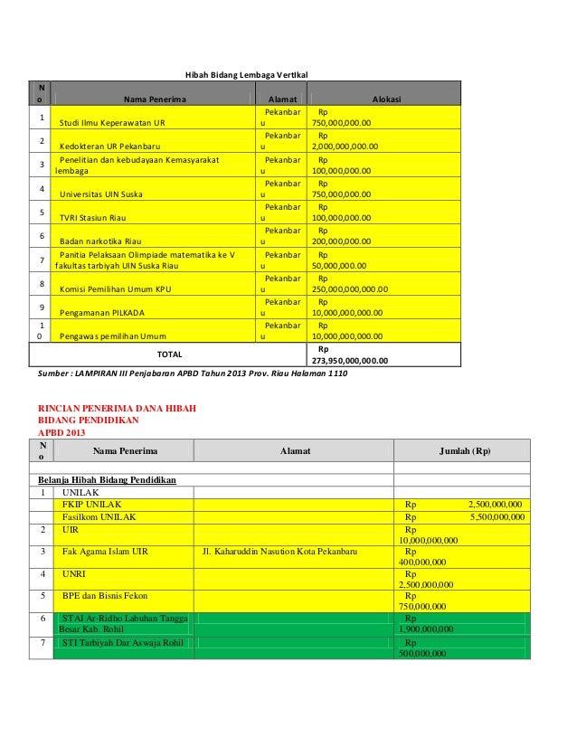 Hibah Bidang Lembaga VertIkal N o Nama Penerima Alamat Alokasi 1 Studi Ilmu Keperawatan UR Pekanbar u Rp 750,000,000.00 2 ...
