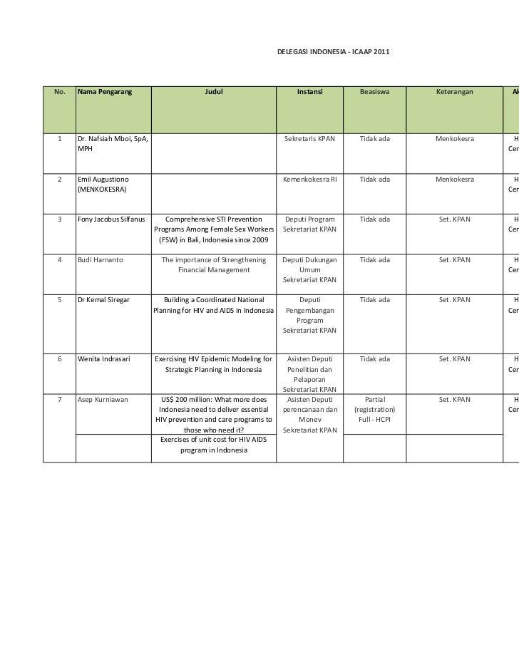DELEGASI INDONESIA - ICAAP 2011No.   Nama Pengarang                           Judul                         Instansi      ...