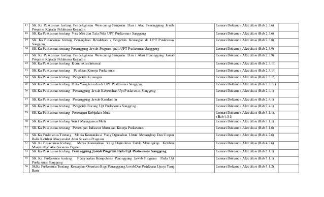 17 . SK Ka Puskesmas tentang Pendelegasian Wewenang Pimpinan Dan / Atau Penanggung Jawab Program Kepada Pelaksana Kegiatan...
