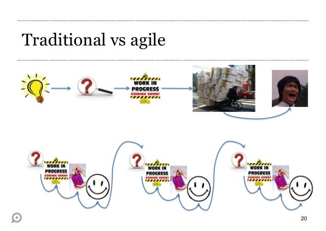Project Management In Agile Organizations Stage Gate And