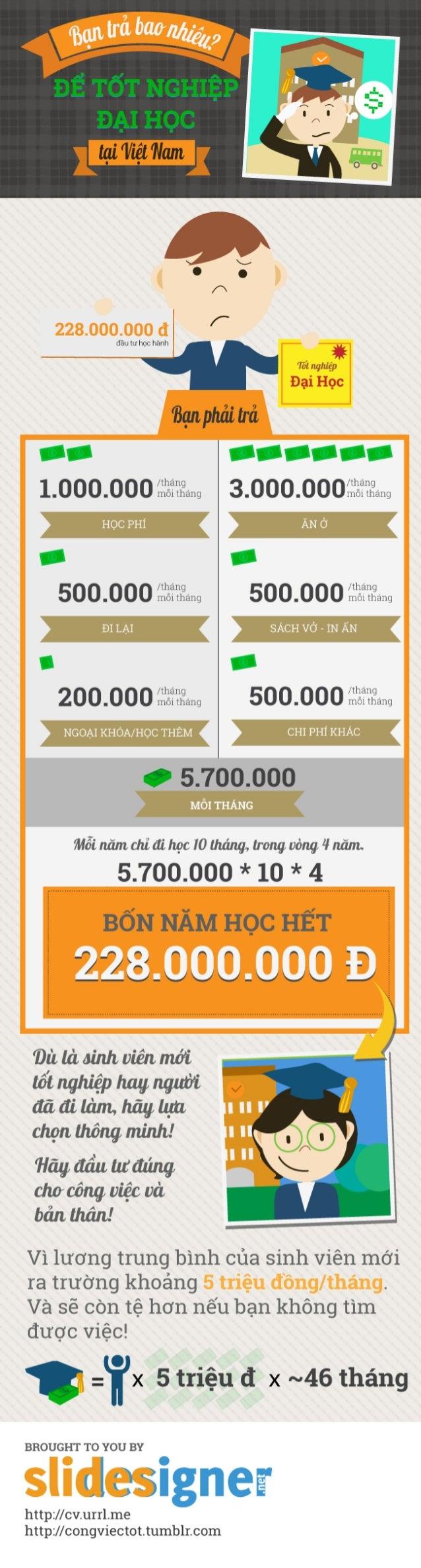 [Infographics] Bạn trả bao nhiêu để tốt nghiệp đại học?