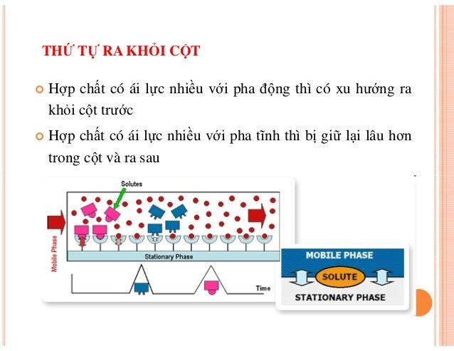 Dai cuong ve sac ky sac ky long khoi pho lc ms lai thi thu
