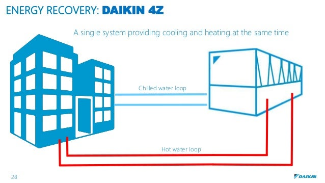 Save Energy & Increase Efficiency with Daikin Applied Europe on