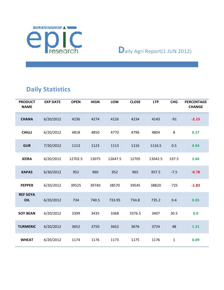 Daily Agri Report(1 JUN 2012)   Daily StatisticsPRODUCT    EXP DATE     OPEN     HIGN     LOW       CLOSE     LTP      CHG...