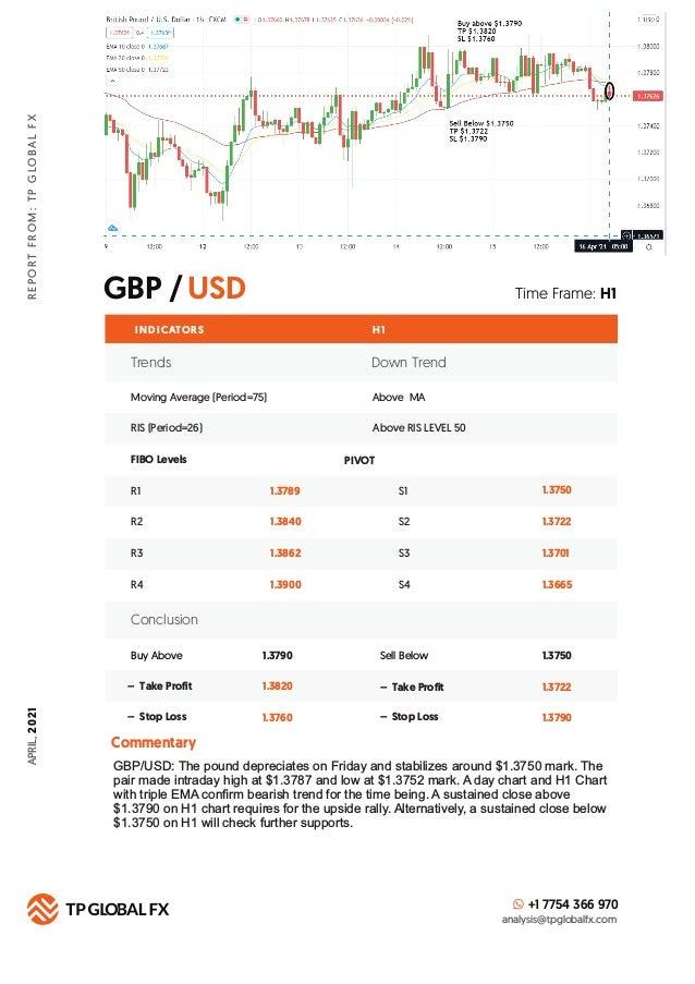 GBP /USD R E P O R T F R O M : T P G LO B A L F X Time Frame: H1 INDICATORS H 1 FIBO Levels PIVOT +1 7754 366 970 analysis...