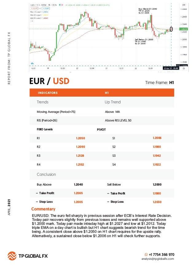 EUR / USD R E P O R T F R O M : T P G LO B A L F X Time Frame: H1 INDICATORS H 1 FIBO Levels PIVOT +1 7754 366 970 analysi...