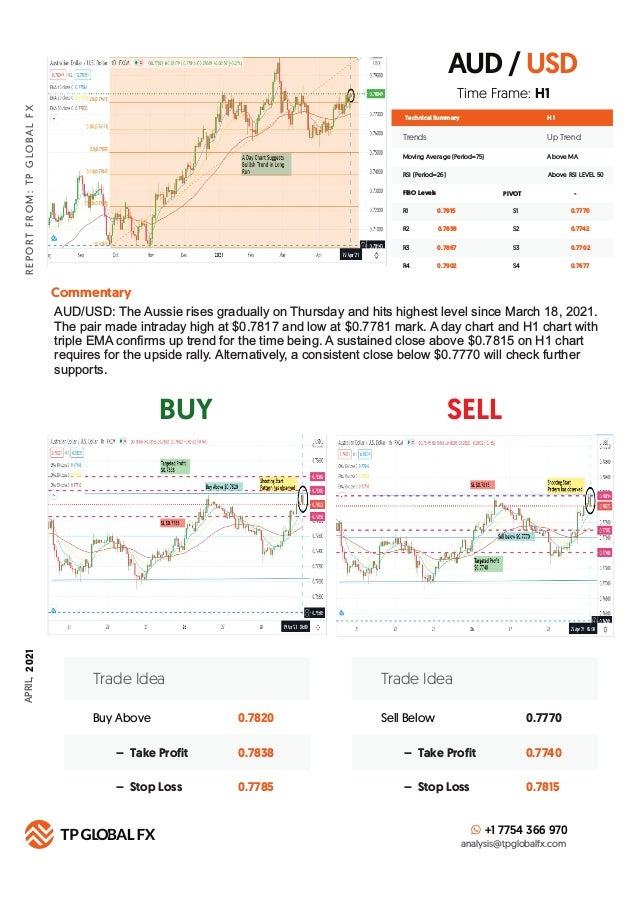 AUD / USD BUY SELL R E P O R T F R O M : T P G LO B A L F X APRIL, 2 021 Technical Summary Trends Up Trend Moving Average ...