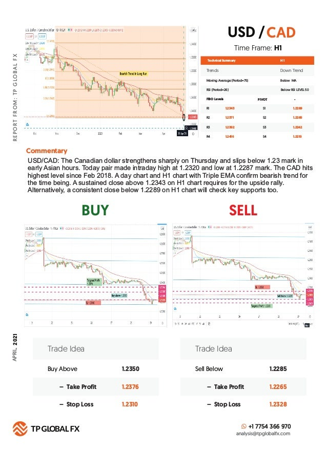 BUY SELL R E P O R T F R O M : T P G LO B A L F X Technical Summary Trends Down Trend Moving Average (Period=75) Below MA ...