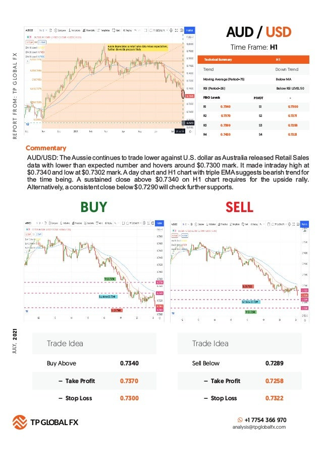 DAILY ANALYSIS REPORT JULY 21,  2021 Slide 3