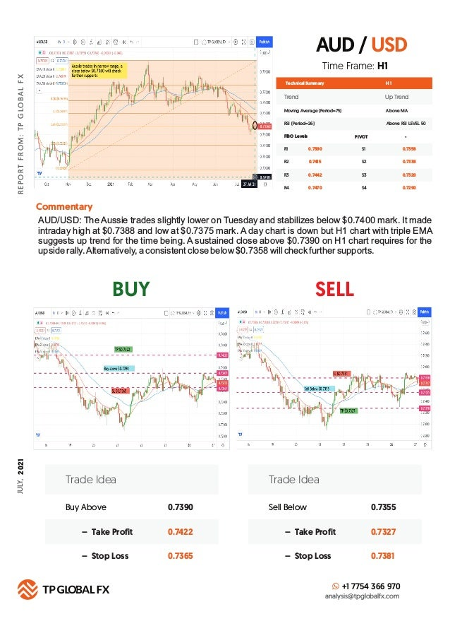 DAILY ANALYSIS REPORT JULY 27,  2021 Slide 3