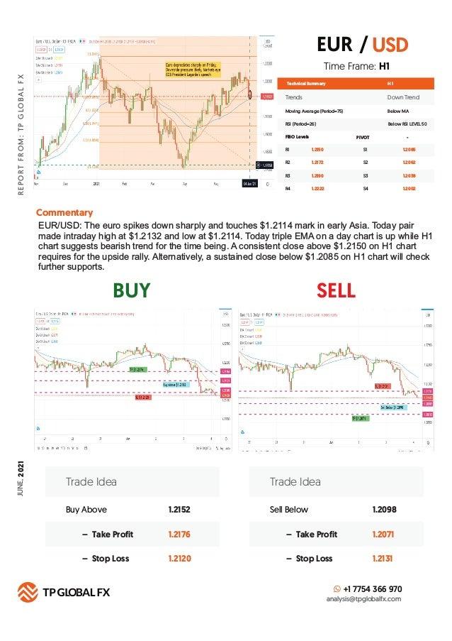 BUY SELL R E P O R T F R O M : T P G LO B A L F X Technical Summary H 1 FIBO Levels PIVOT R1 S1 1.2150 R2 S2 1.2172 R3 S3 ...