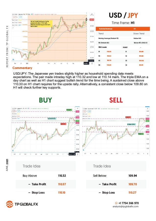 BUY SELL R E P O R T F R O M : T P G LO B A L F X Technical Summary Trend Down Trend Moving Average (Period=75) Below MA H...