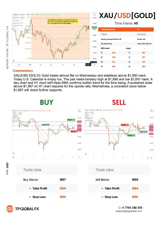 BUY SELL R E P O R T F R O M : T P G LO B A L F X Technical Summary Trends Up Trend Moving Average (Period=75) Above MA H ...