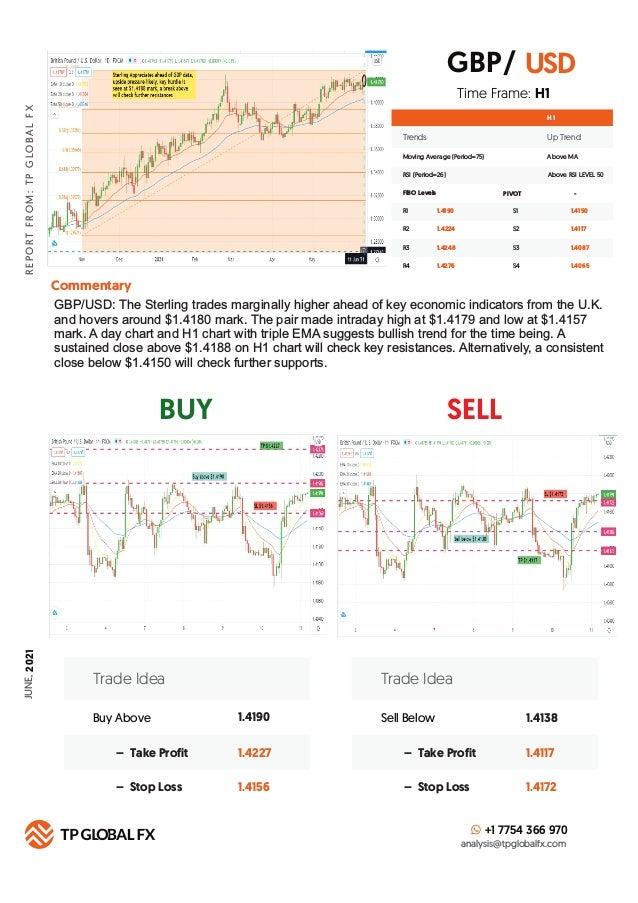 BUY SELL R E P O R T F R O M : T P G LO B A L F X Technical Summary H 1 FIBO Levels PIVOT R1 S1 1.4190 R2 S2 1.4224 R3 S3 ...