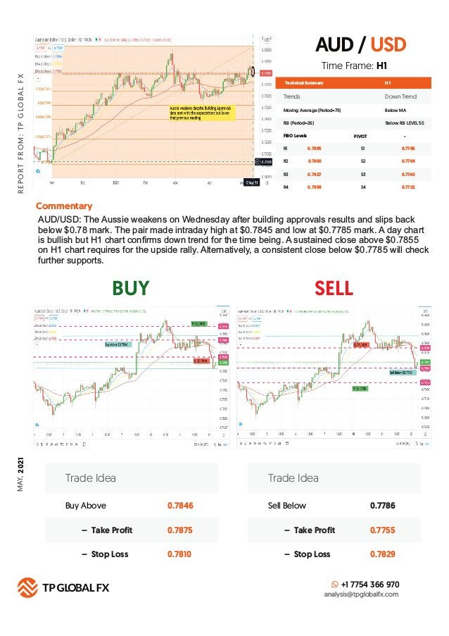AUD / USD BUY SELL R E P O R T F R O M : T P G LO B A L F X MAY, 2 021 Technical Summary Trends Down Trend Moving Average ...