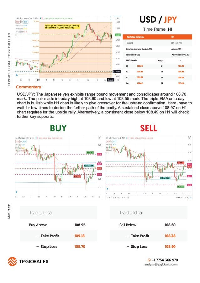 BUY SELL R E P O R T F R O M : T P G LO B A L F X Technical Summary Trend Up Trend Moving Average (Period=75) Above MA H 1...