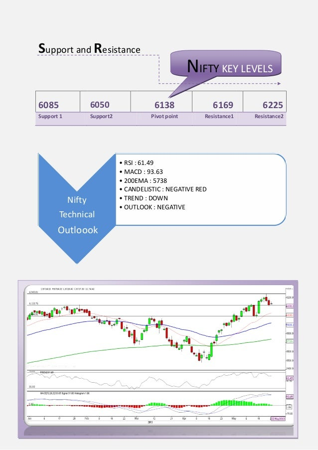 Support and ResistanceNiftyTechnicalOutloook• RSI : 61.49• MACD : 93.63• 200EMA : 5738• CANDELISTIC : NEGATIVE RED• TREND ...