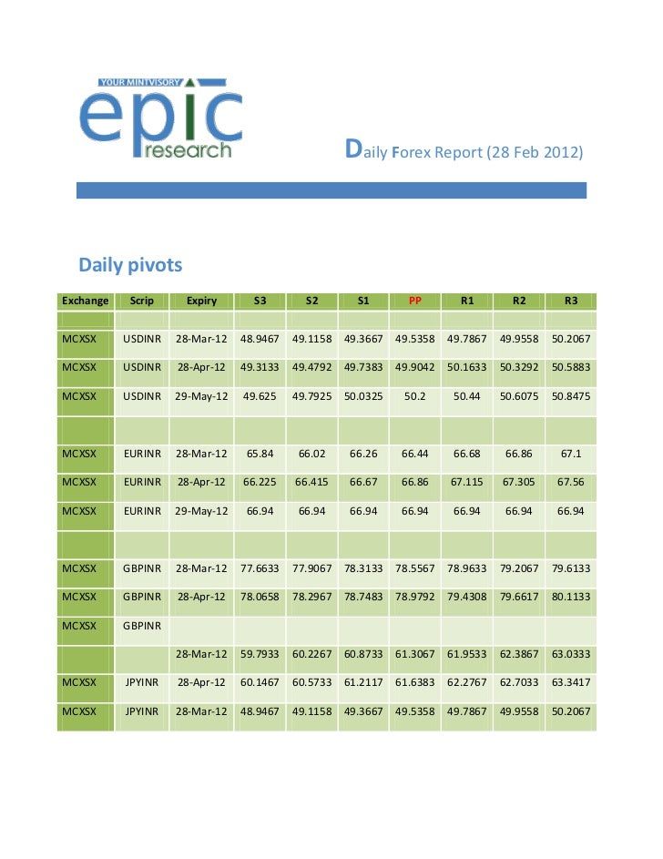 Daily Forex Report (28 Feb 2012)  Daily pivotsExchange    Scrip    Expiry       S3        S2        S1        PP        R1...