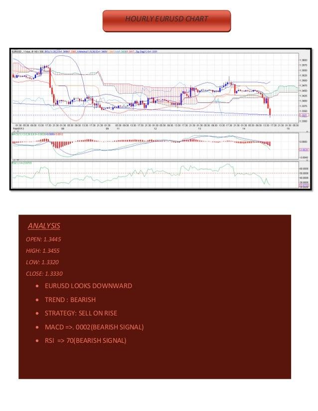  HOURLY EURUSD CHART                              HOURLY EURUSD CHART                                        ANALYSISOPE...