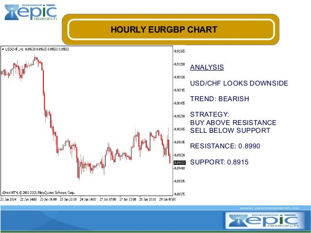 HOURLY EURGBP CHART  ANALYSIS USD/CHF LOOKS DOWNSIDE TREND: BEARISH STRATEGY: BUY ABOVE RESISTANCE SELL BELOW SUPPORT RESI...
