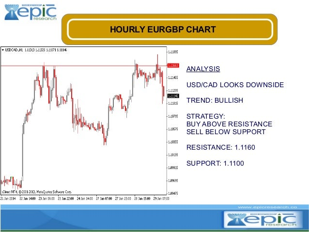 HOURLY EURGBP CHART  ANALYSIS USD/CAD LOOKS DOWNSIDE TREND: BULLISH STRATEGY: BUY ABOVE RESISTANCE SELL BELOW SUPPORT RESI...