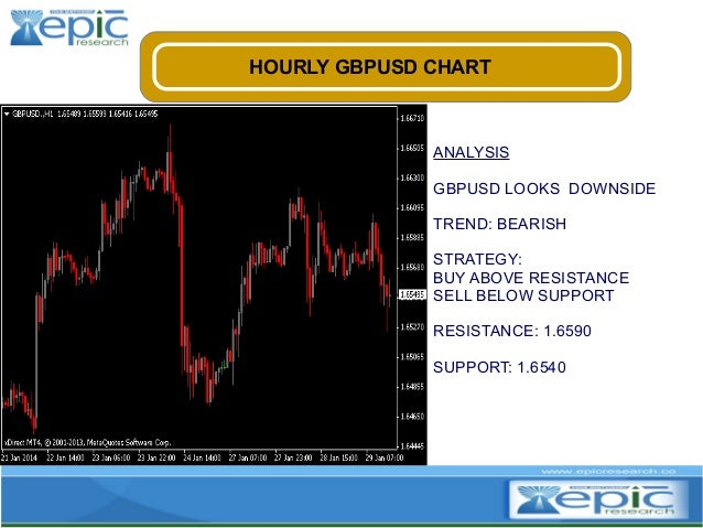 HOURLY GBPUSD CHART  ANALYSIS GBPUSD LOOKS DOWNSIDE TREND: BEARISH STRATEGY: BUY ABOVE RESISTANCE SELL BELOW SUPPORT RESIS...