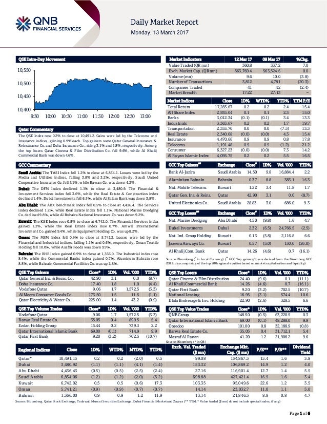 Page 1 of 6 QSE Intra-Day Movement Qatar Commentary The QSE Index rose 0.2% to close at 10,491.2. Gains were led by the Te...