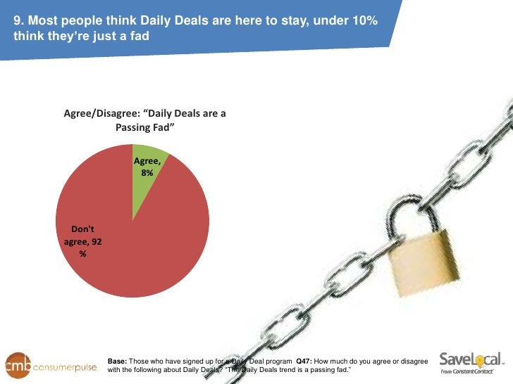 """9. Most people think Daily Deals are here to stay, under 10%think they're just a fad        Agree/Disagree: """"Daily Deals a..."""