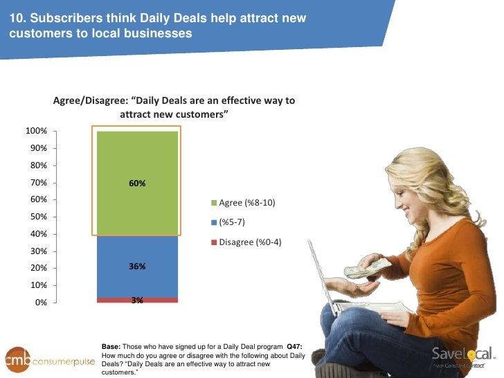 """10. Subscribers think Daily Deals help attract newcustomers to local businesses         Agree/Disagree: """"Daily Deals are a..."""