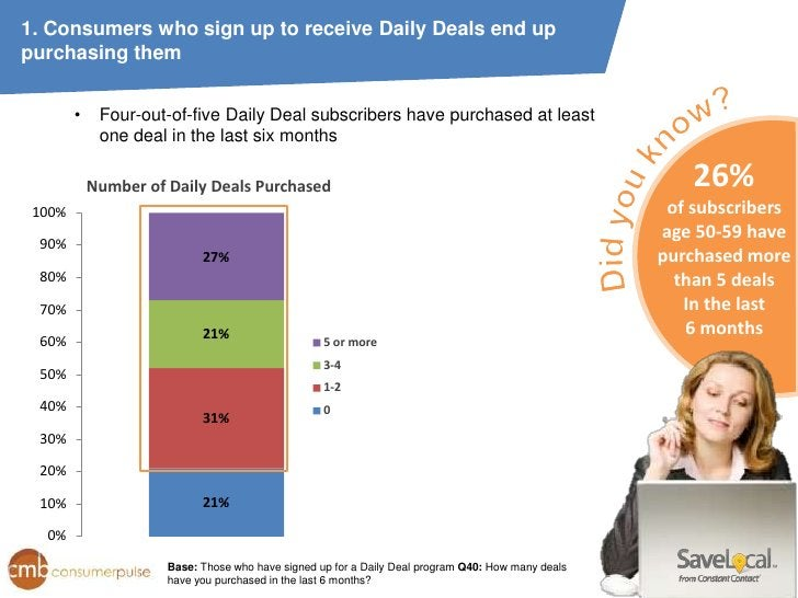 1. Consumers who sign up to receive Daily Deals end uppurchasing them        •    Four-out-of-five Daily Deal subscribers ...