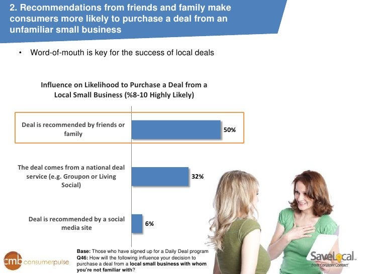 2. Recommendations from friends and family makeconsumers more likely to purchase a deal from anunfamiliar small business •...