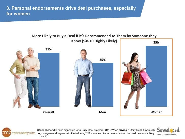 3. Personal endorsements drive deal purchases, especiallyfor women           More Likely to Buy a Deal if it's Recommended...