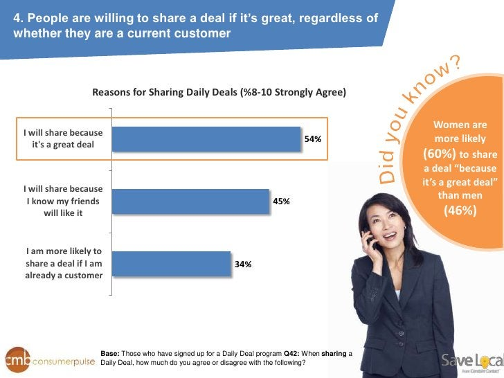 4. People are willing to share a deal if it's great, regardless ofwhether they are a current customer                   Re...
