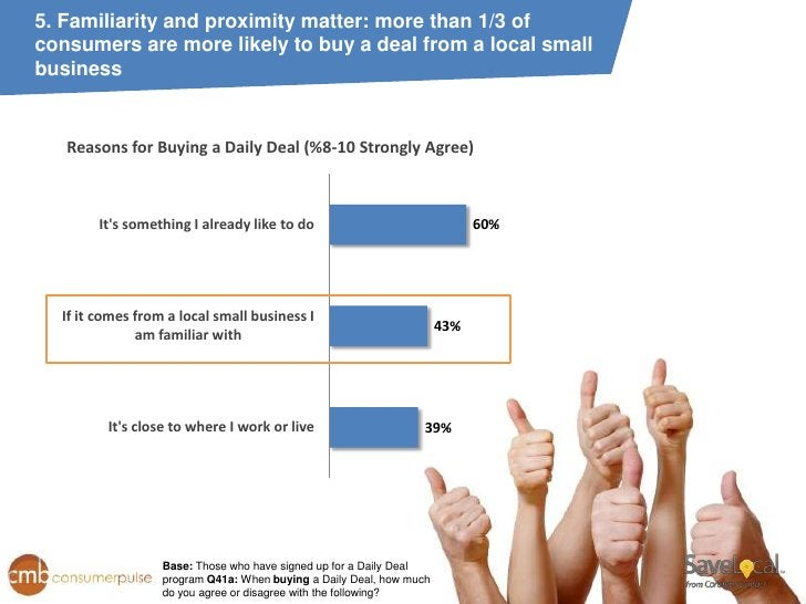 5. Familiarity and proximity matter: more than 1/3 ofconsumers are more likely to buy a deal from a local smallbusiness   ...