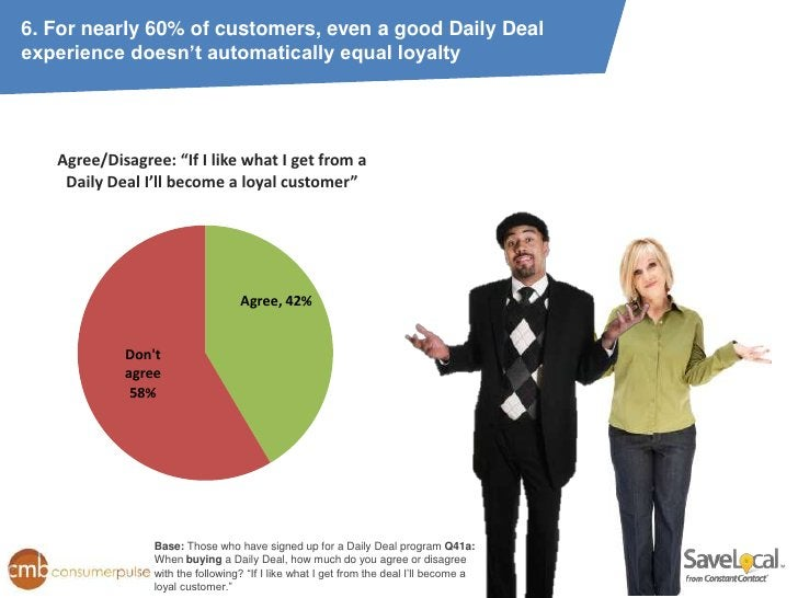 """6. For nearly 60% of customers, even a good Daily Dealexperience doesn't automatically equal loyalty   Agree/Disagree: """"If..."""