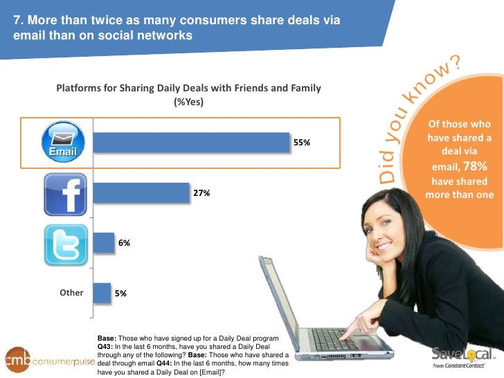 7. More than twice as many consumers share deals viaemail than on social networks      Platforms for Sharing Daily Deals w...